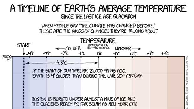 Source: XKCD